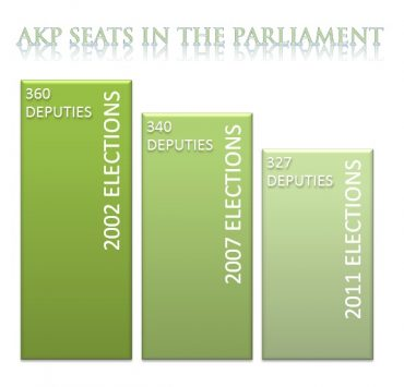 AKP seats in the parliament